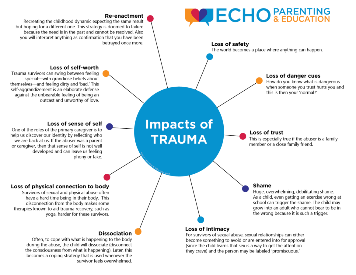 The Impact Of Trauma Echo Parenting Amp Education