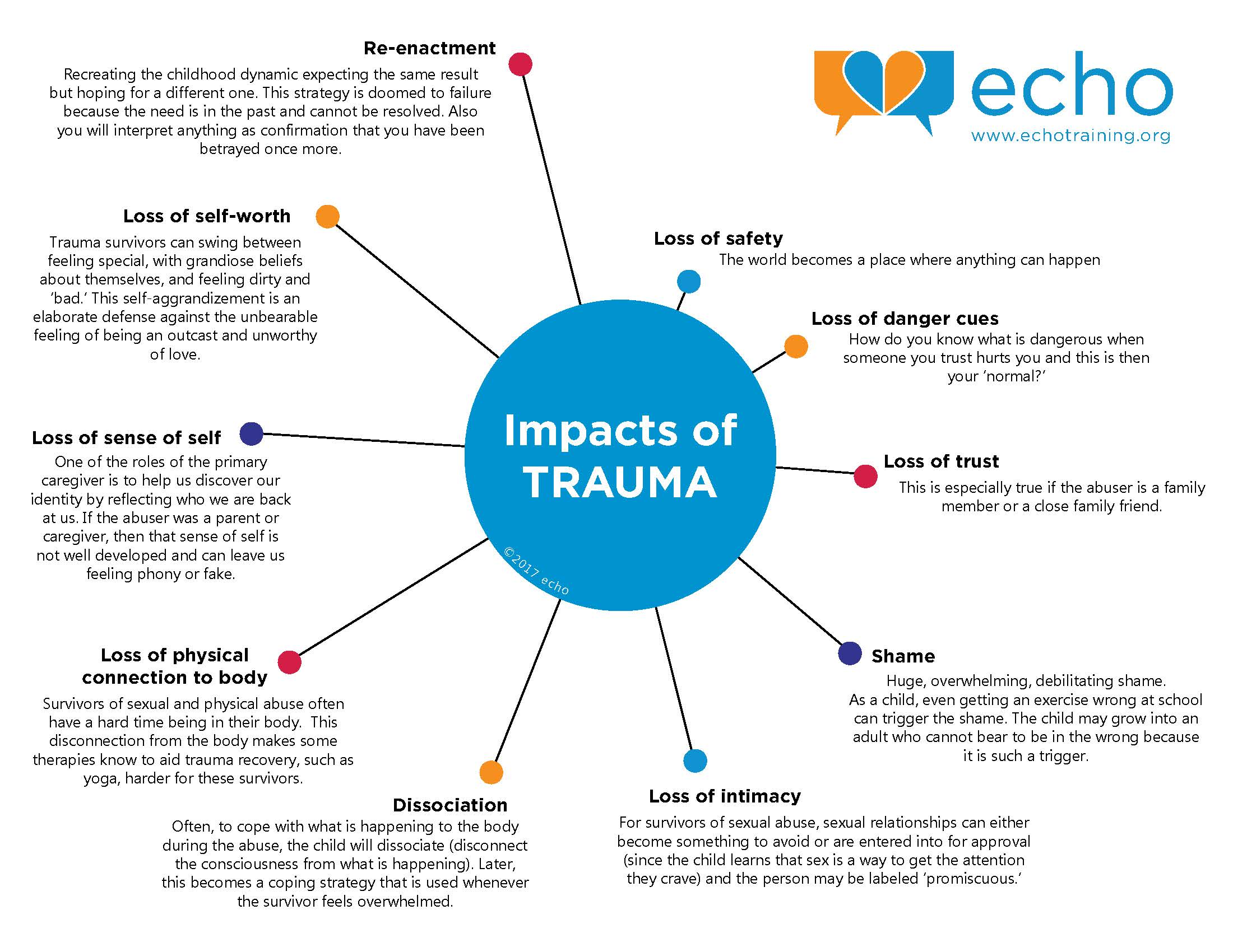 the impact of trauma echo